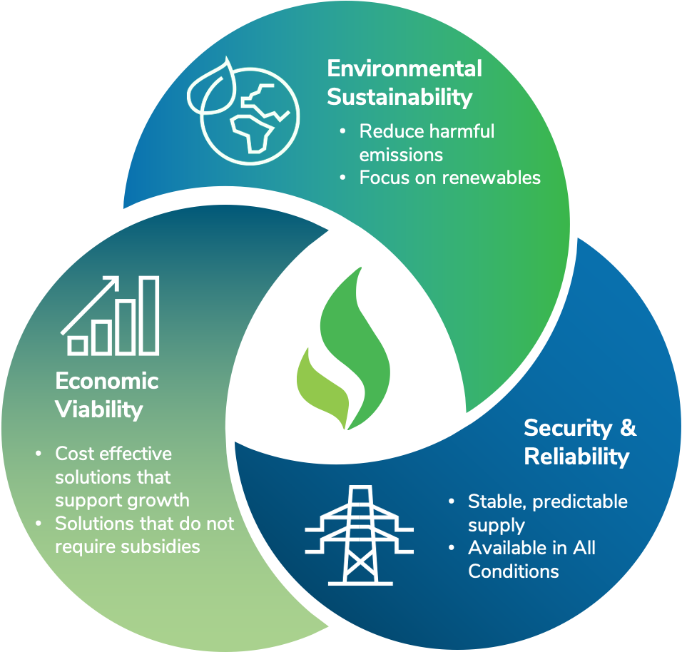 Infographic: Environmental Sustainability: reduce harmful emissions and focus on renewables. Security and Reliability: stable, predictable supply and available in all conditions. Economic Viability: cost effective solutions that support growth, solutions that do not require subsidies.